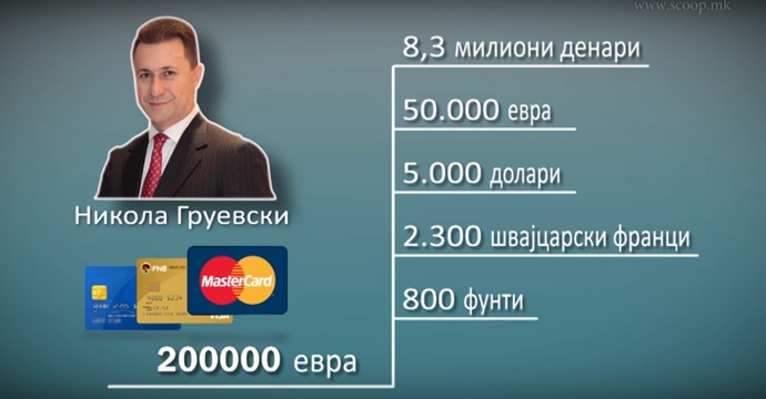 Gruevski grafikon